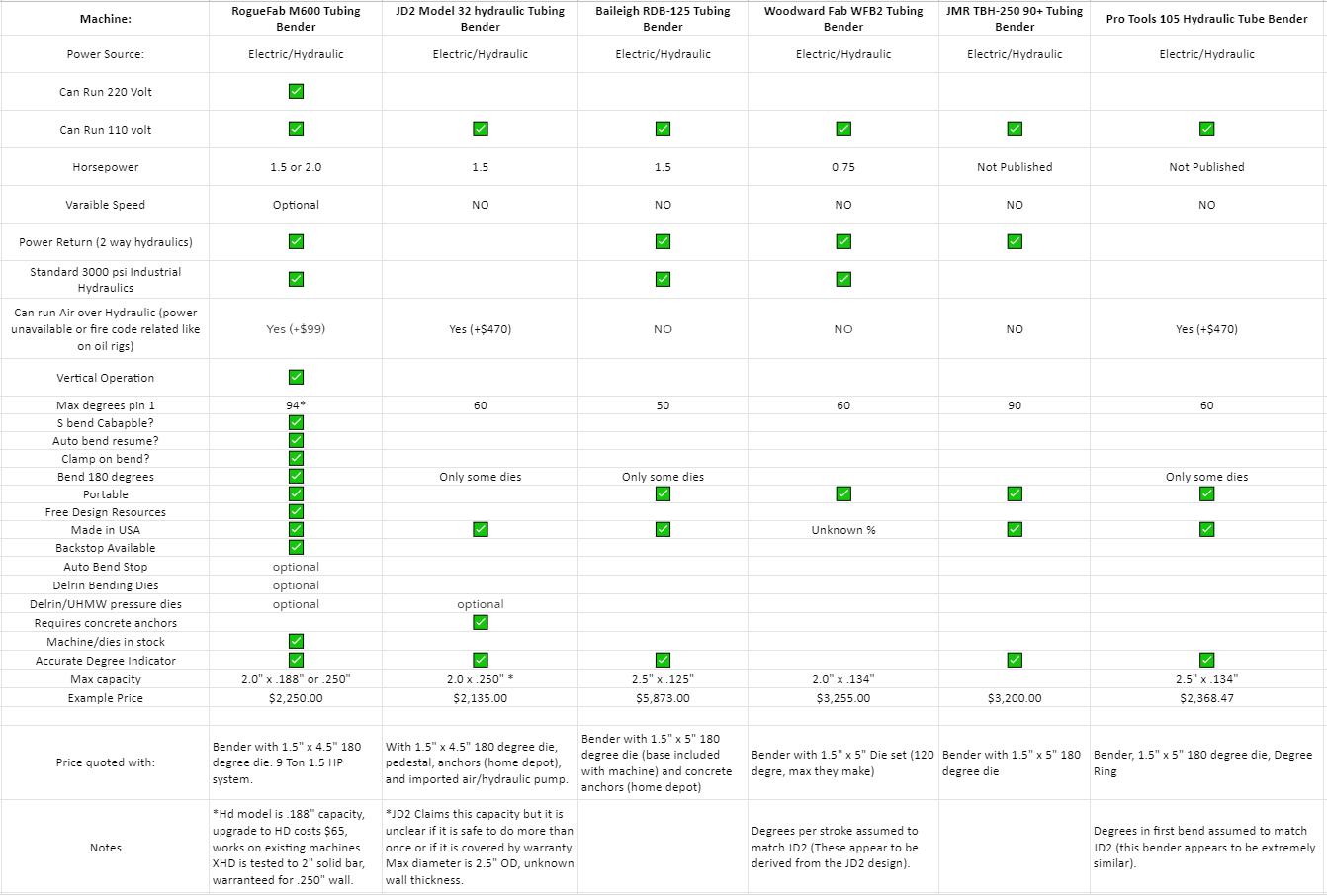 Comparison Chart Electric Hydraulic