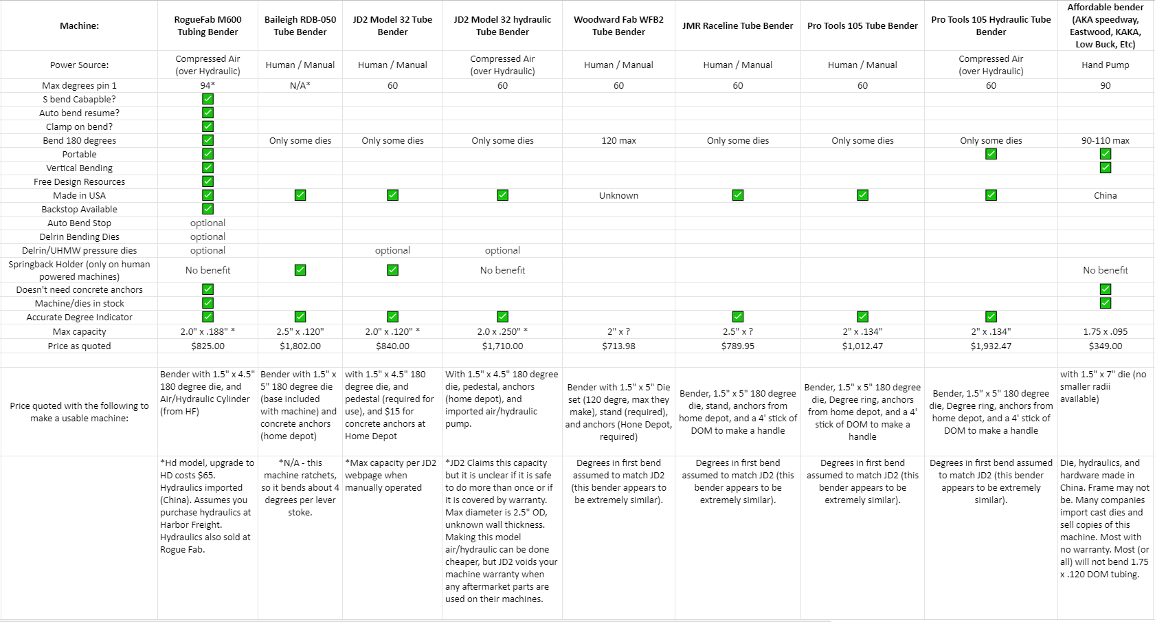 Comparison Chart Manual And Air